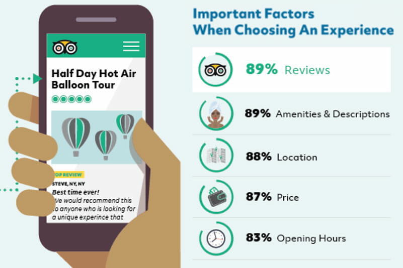 The Power of Reviews & How They Impact Your Business: 4 Takeaways for Experience Providers